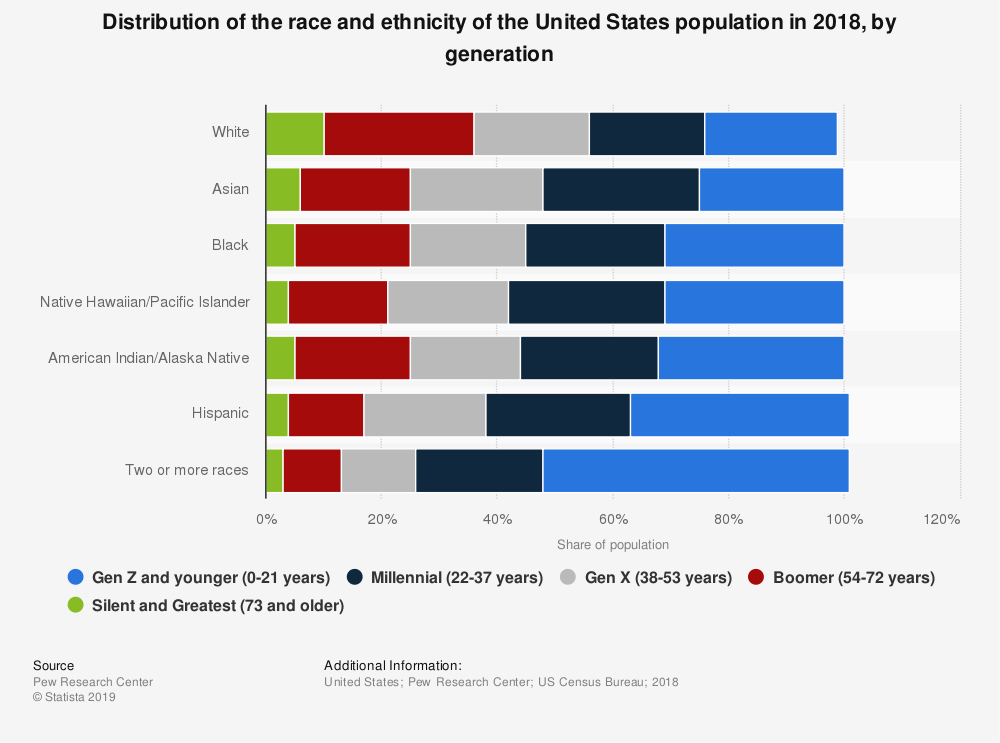 Distribution of the race and ethnicity of the United States population in 2018, by generation