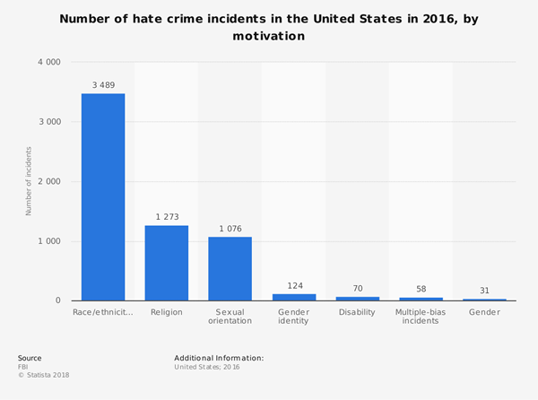 hate crime incidents in the U.S. 2016 by bias