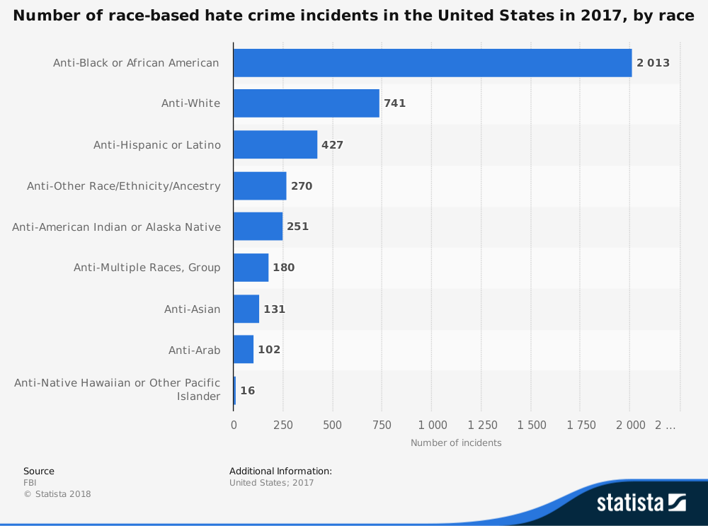 Chart showing number of race-based hate crime incidents in the US in 2017 by race