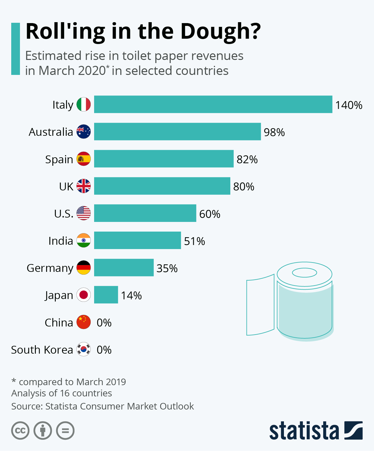 'Roll'ing in the Dough?' Estimated rise in toilet paper revenues in March 2020* in selected countries. *compared to March 2019. Analysis of 16 countries. Teal horizontal bar chart lists data for 10 countries.