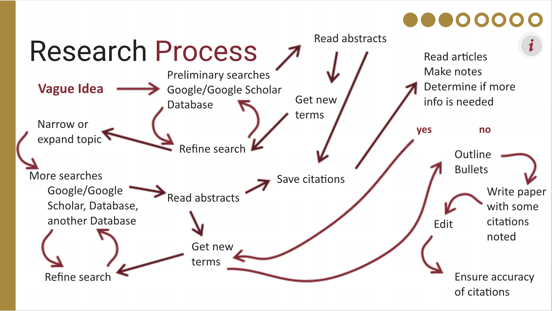 Screenshot from tutorial on the research process