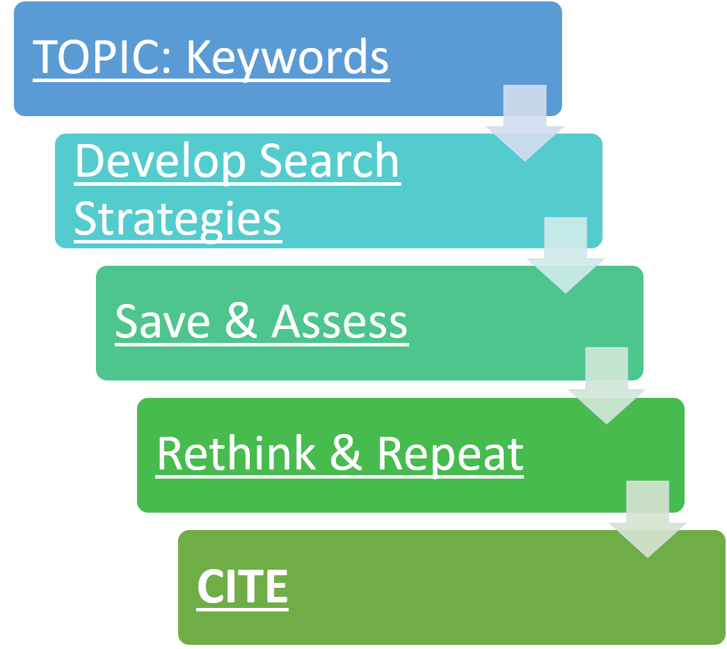 Image of the steps in a search process.