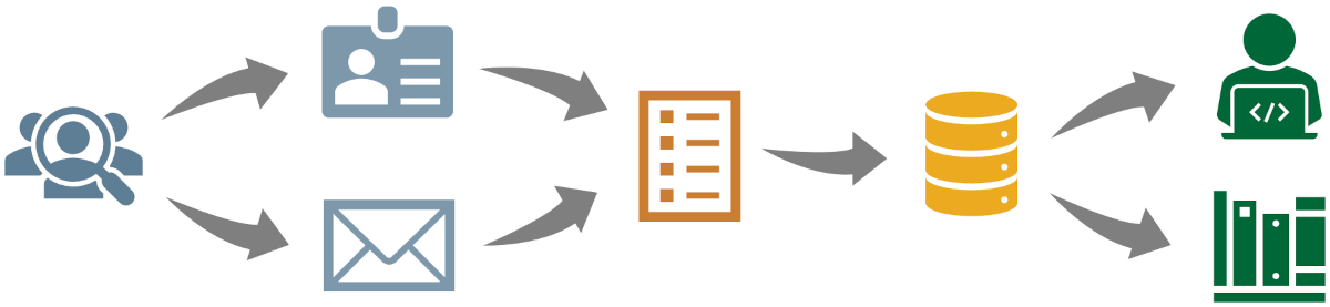 icons illustrating current process described in text