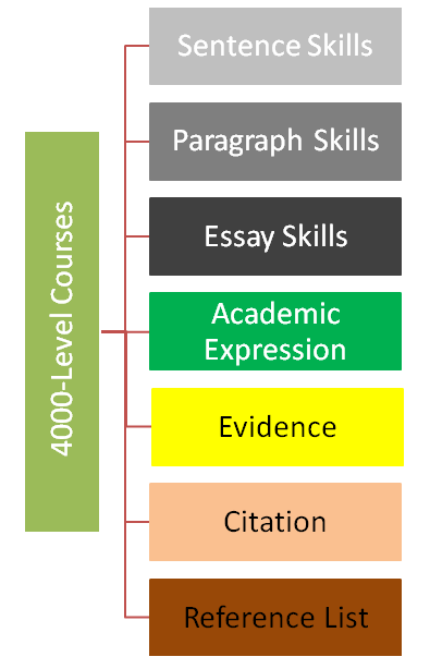 Expectations for writing at the 4000 course level.
