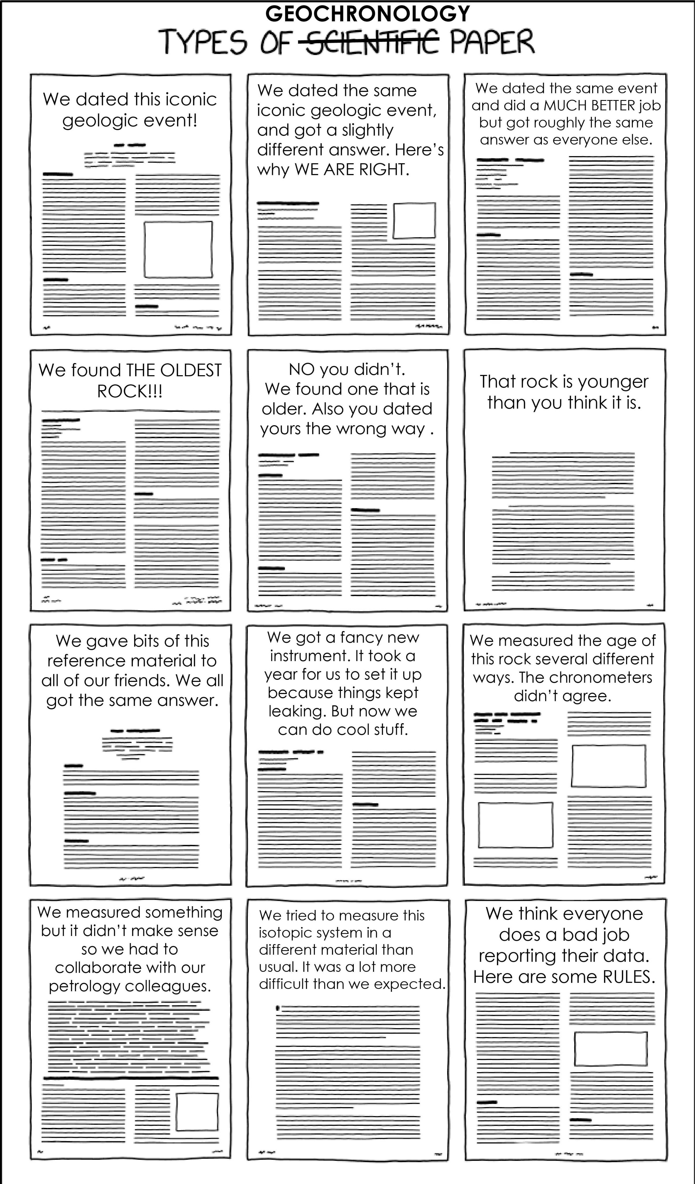 """A comic titled """"Types of scientific paper"""" with scientific crossed out and """"Geochronology"""" written above it.  The comic shows  drawings of 12 research papers, only the titles are legible.  The paper titles, listed left to right, top to bottom are: """"We dated this iconic geologic event!"""" """"We dated the same iconic geologic event, and got a slightly different answer. Here's why WE ARE RIGHT."""" """"We dated the same event and did a MUCH BETTER job but got roughly the same answer as everyone else."""" """"We found THE OLDEST ROCK!!!"""" """"NO you didn't. We found one that is older and you dated yours the wrong way."""" """"That rock is younger than you think it is."""" """"We gave bits of this reference material to all of our friends. We all got the same answer."""" """"We got a fancy new instrument. It took years for us to set it up because things kept leaking. But now we can do cool stuff."""" """"We measured the age of this rock several different ways. The chronometers didn't agree."""" """"We measured something but it didn't make sense so we had to collaborate with our petrology colleagues."""" """"We tried to measure this isotopic system in a different material than usual. It was a lot more difficult than we expected."""" """"We think everyone does a bad job reporting their data. Here are some RULES."""""""