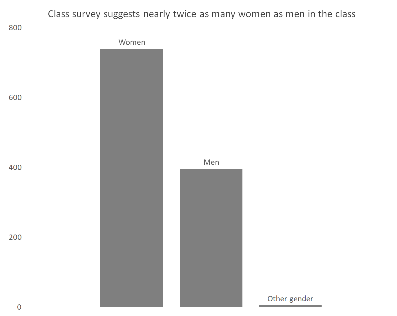 A bar chart showing the number of men, women, and other genders in a class, with nearly twice as many women as men, and very few of other genders.