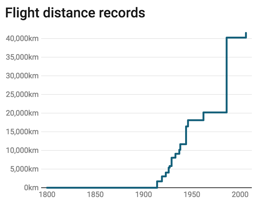A line chart showing the world record for longest flight between 1800 and 2000. The line uses a stepped interpolation, with the lowest value at 0 and highest at greater than 40,000 kilometers.