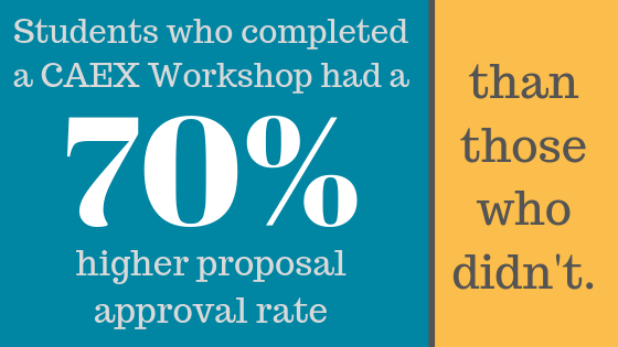Students who completed a workshop had a 70% higher proposal approval rate than those who didn't.