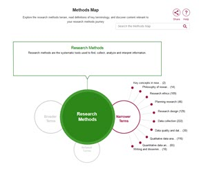 Sage Research Methods Online Methods Map