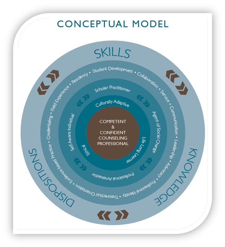 Figure 1. School of Counseling Conceptual Model