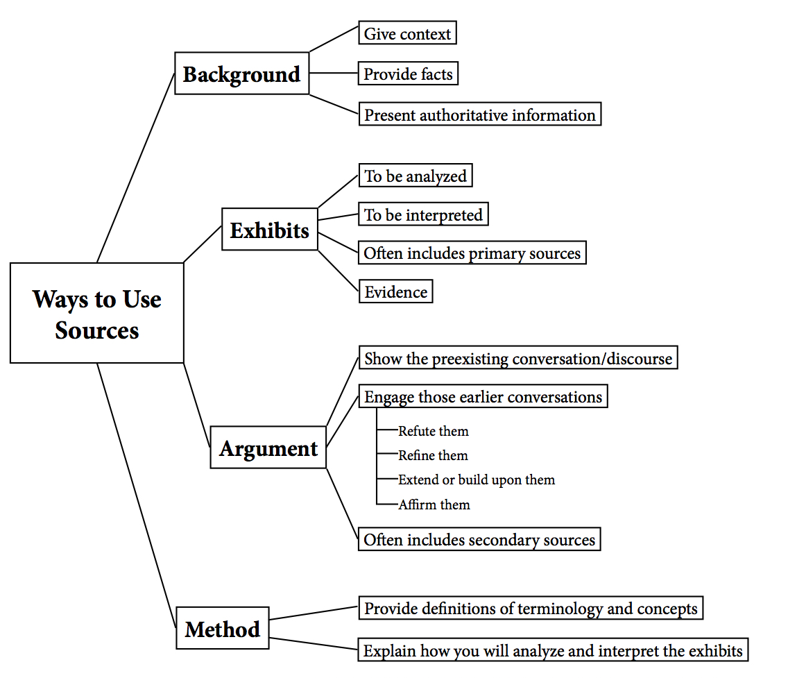 Diagram of the BEAM model of using sources. Background sources provide information and context, exhibit sources are what's being analyzed, argument sources are used to engage with ideas, and method sources represent ways of engaging with your other sources.