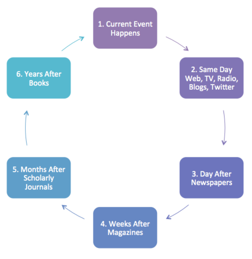 information time cycle