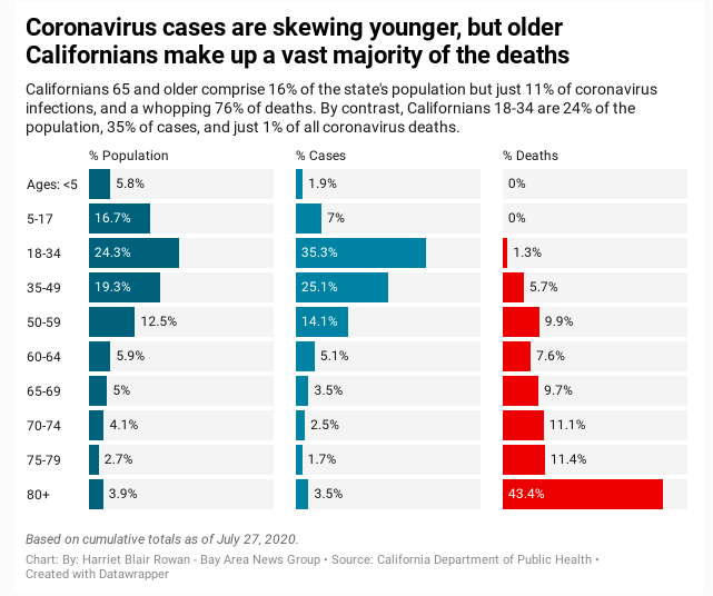 California COVID cases July 2020