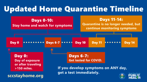 Quarantine Timeline, Santa Clara County Dept. of Public Health as of Dec. 12, 2020