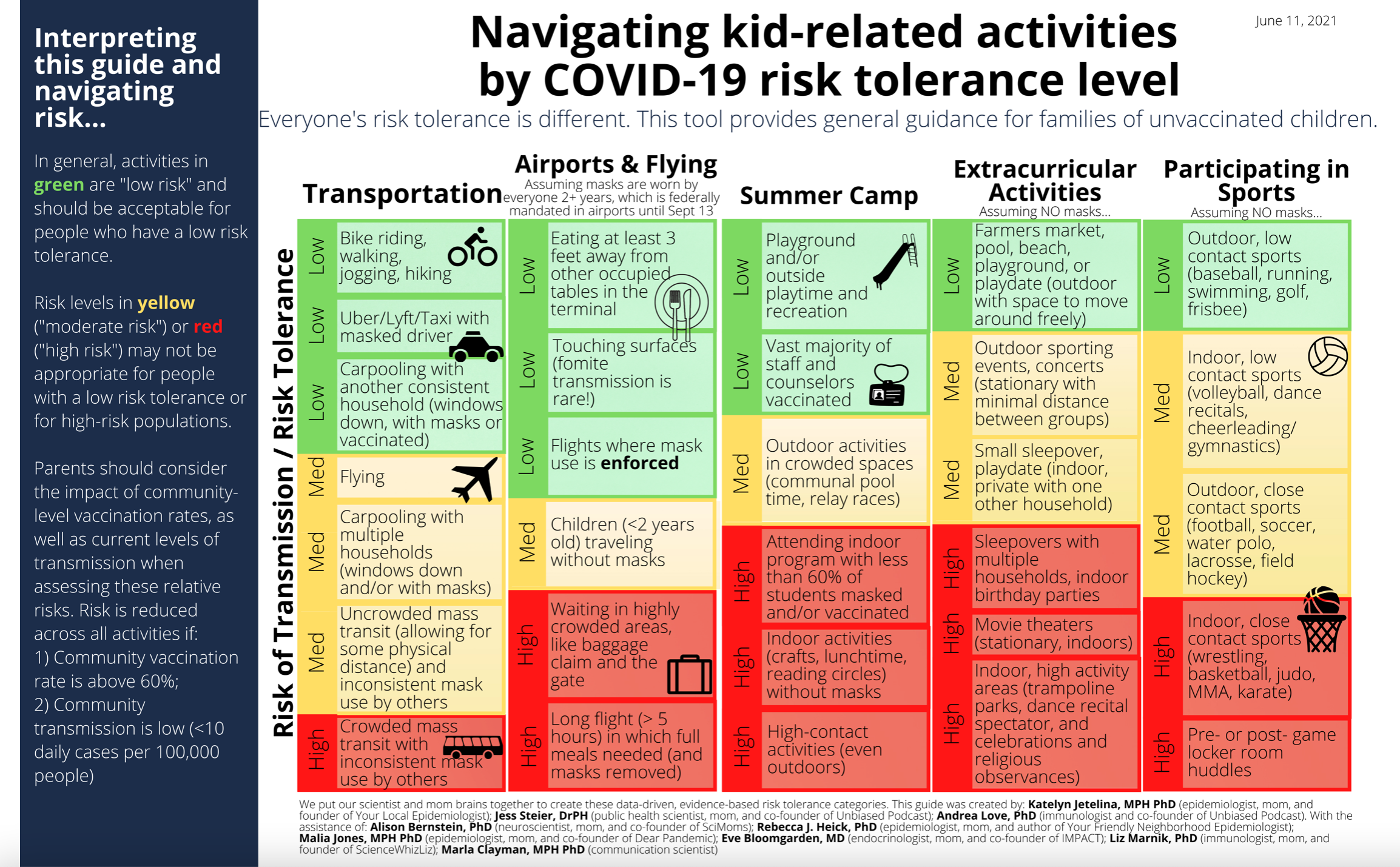 COVID risk levels for kids