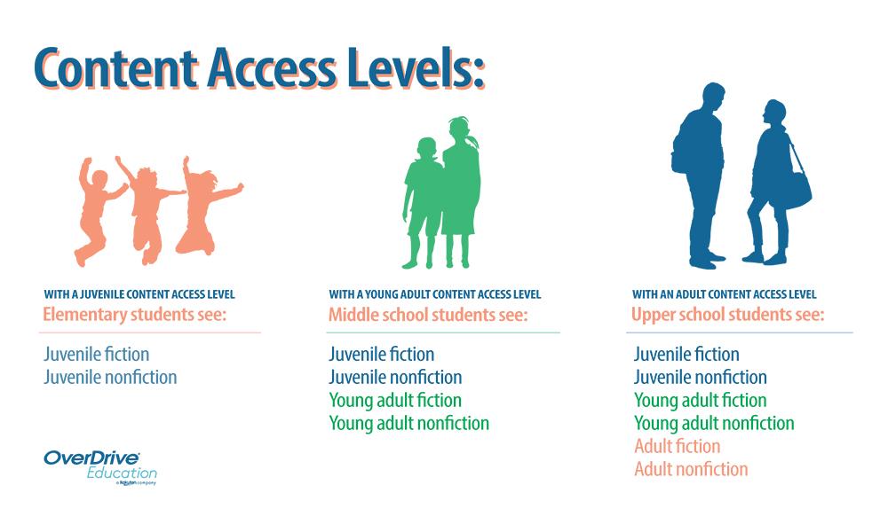 Content Access Levels