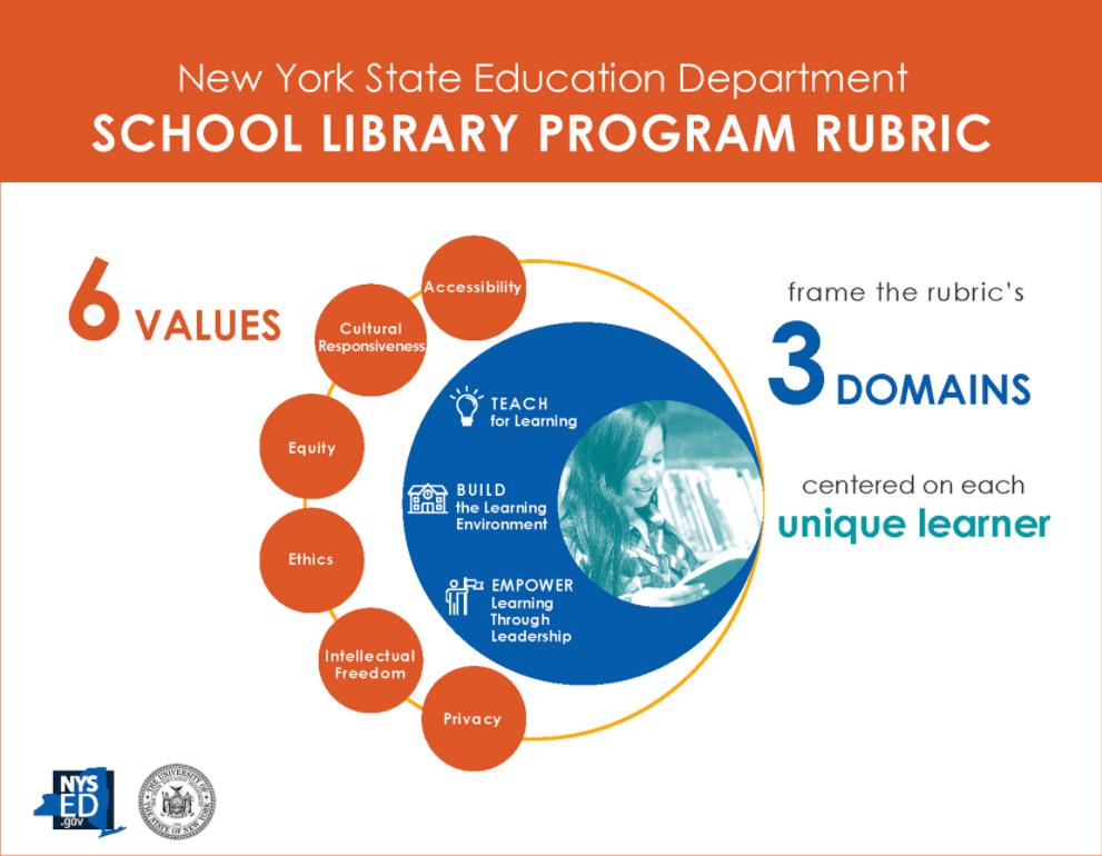 NY School Library Program Rubric image