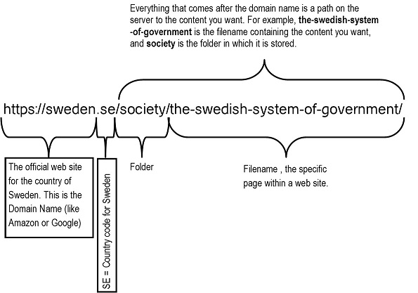 Analysis of url components for the url: https//sweden.selscociety/the-swedish-system-of-government/
