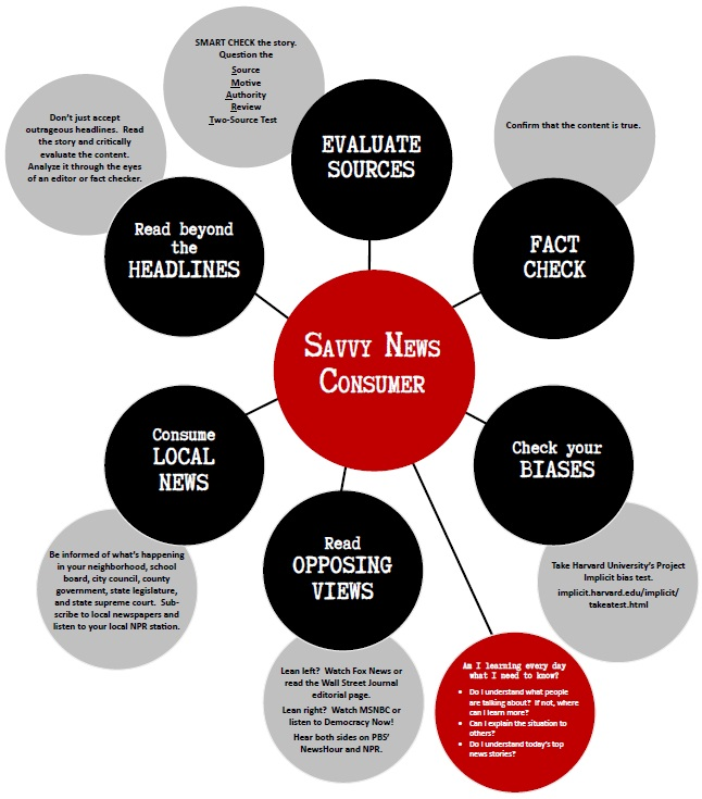A Savvy News Consumer infographic with the center text bubble in red with white text and surrounding text bubbles in black with white text.