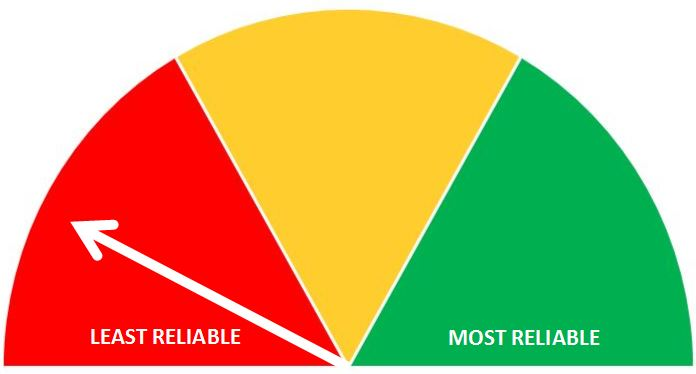 Reliability Meter with a white arrow pointing to 'Least Reliable' in the red zone and text on the right that says 'Most Reliable' in green.