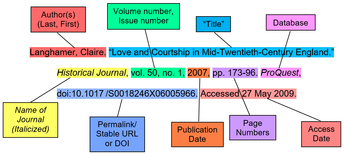 "Author(s) (Last, First). ""Title."" Journal Title (italicized), volume number, issue number, publication date, page numbers, database, permalink/stable URL or doi, date accessed."