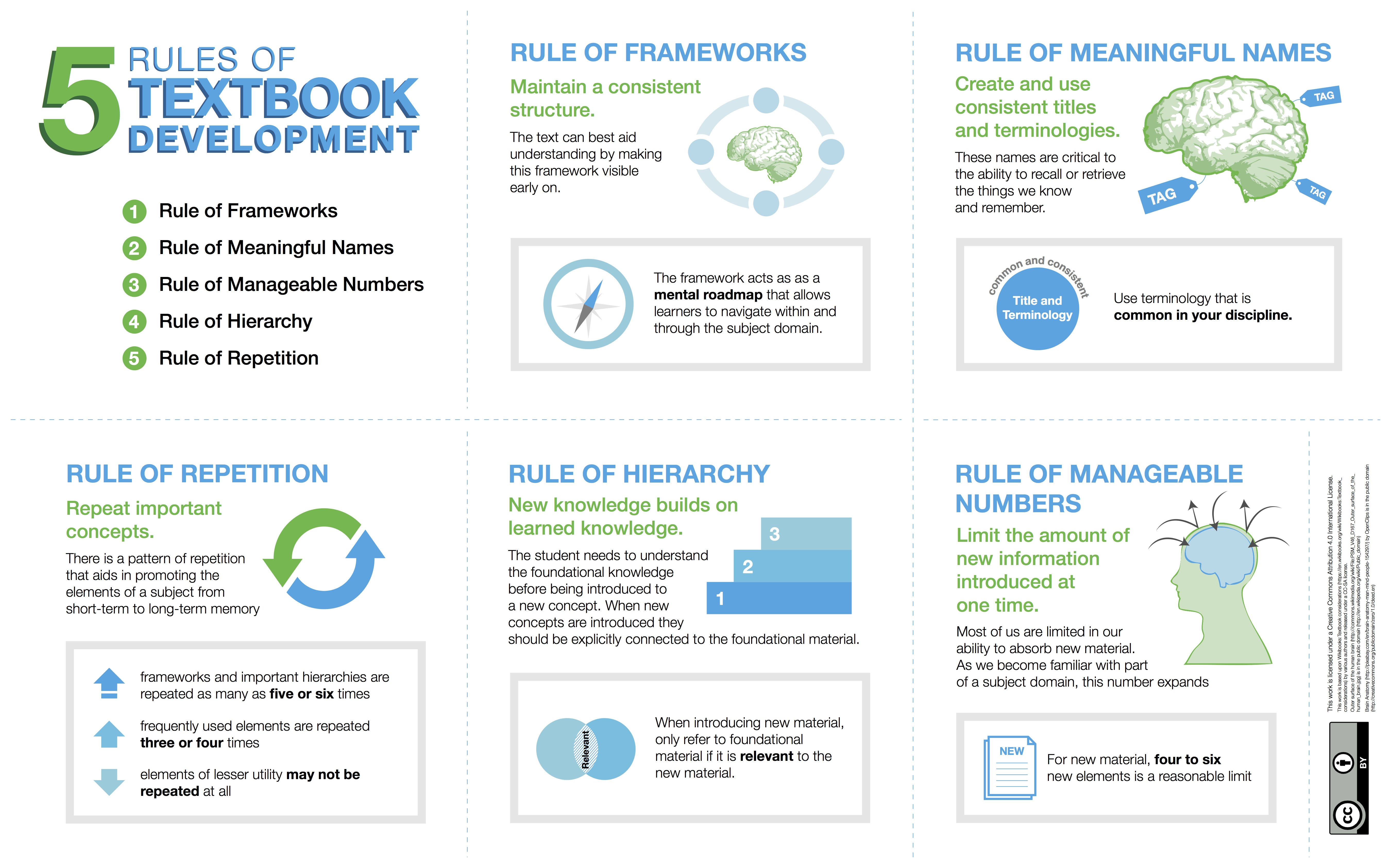 Infographic with green and blue text outlining the 5 rules of textbook development: repetition, frameworks, meaningful names, manageable numbers, and hierarchies.
