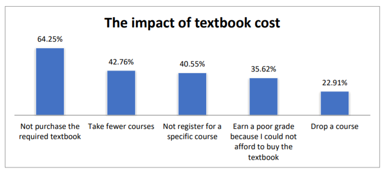 Blue bar graph on a white background delineating the impact of textbook costs on students. 64.25% did not purchase the required textbook; 42.76% took fewer classes; 40.55% did not register for a specific course; 35.62% earned a poor grade because they could not afford to buy the textbook; and 22.91% dropped a course