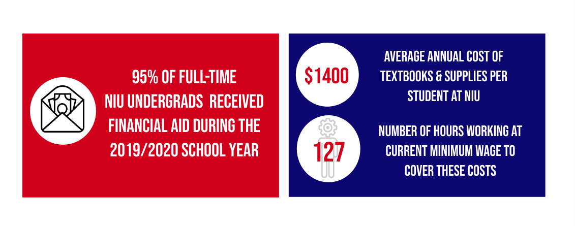 Inforgraphic on NIU textbook costs. A red rectangle on the left features a black and white icon of cash in an envelope; the text to the right of the icon reads: 95% of full-time NIU undergrads received financial aid during the 2019/2020 school year. At dark blue rectangle at the right featured a white circle with the the amount, $1400, at its center; the text to the right of the image notes that this is the average annual cost of textbooks and supplies at NIU. Just below this in the blue rectangle in another circle with an image of a person with a gear for a head and the number 127; the text to the right of the image reads: number of hours working at current minimum wage to cover these costs.