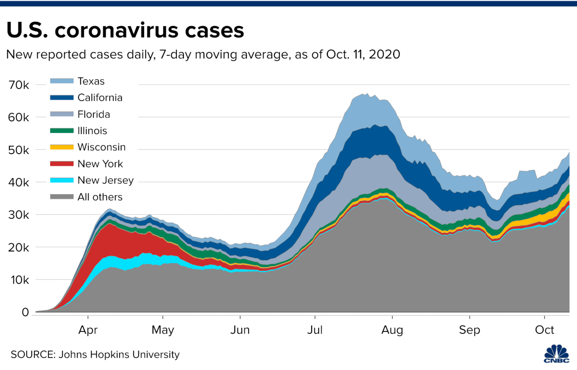 New cases of Covid-19, Apr - Oct 2020, by state