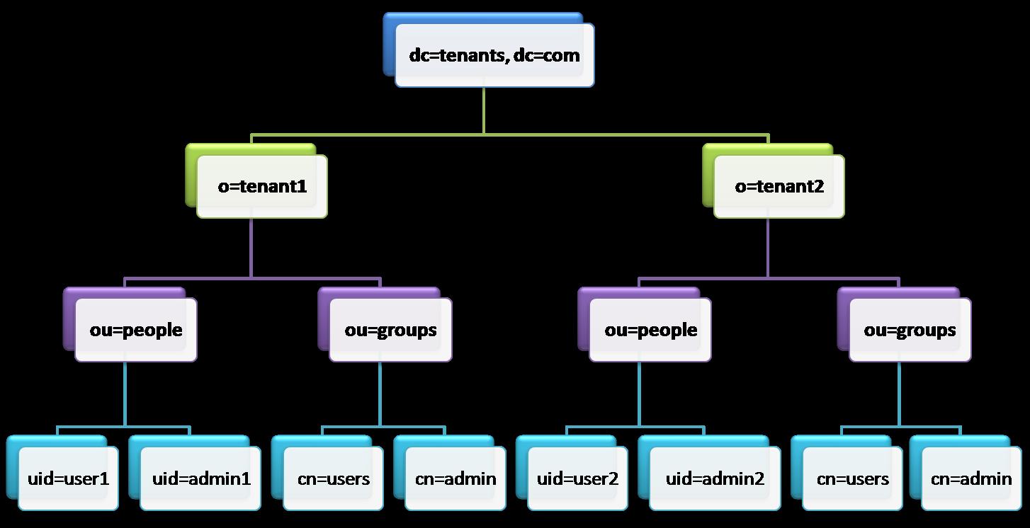 LDAP Directory