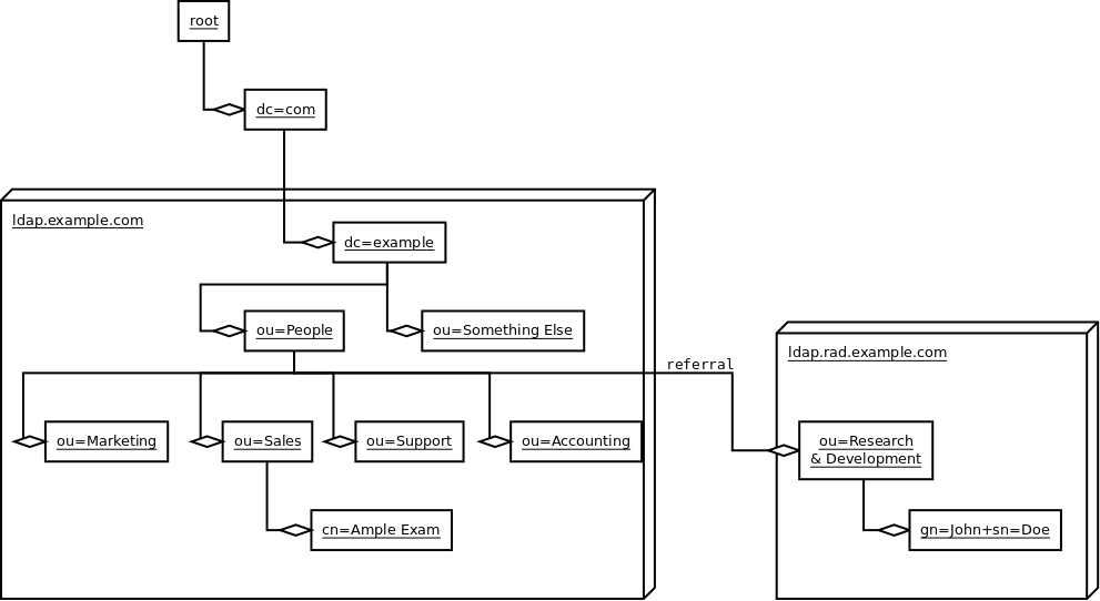 LDAP Directory Tree