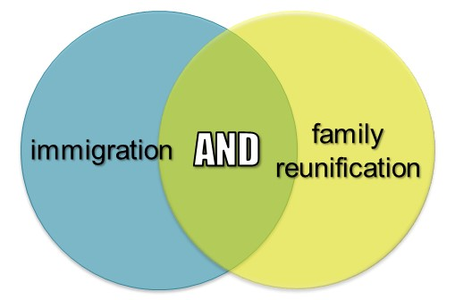 Boolean search immigration AND family reunification