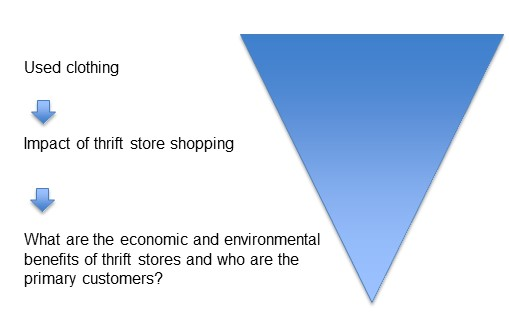 Research triangle going from broad (used clothing) to narrow (impact of thrift store shopping) to narrower (what are the economic and environmental benefits of thrift stores, and who are the primary customers?)