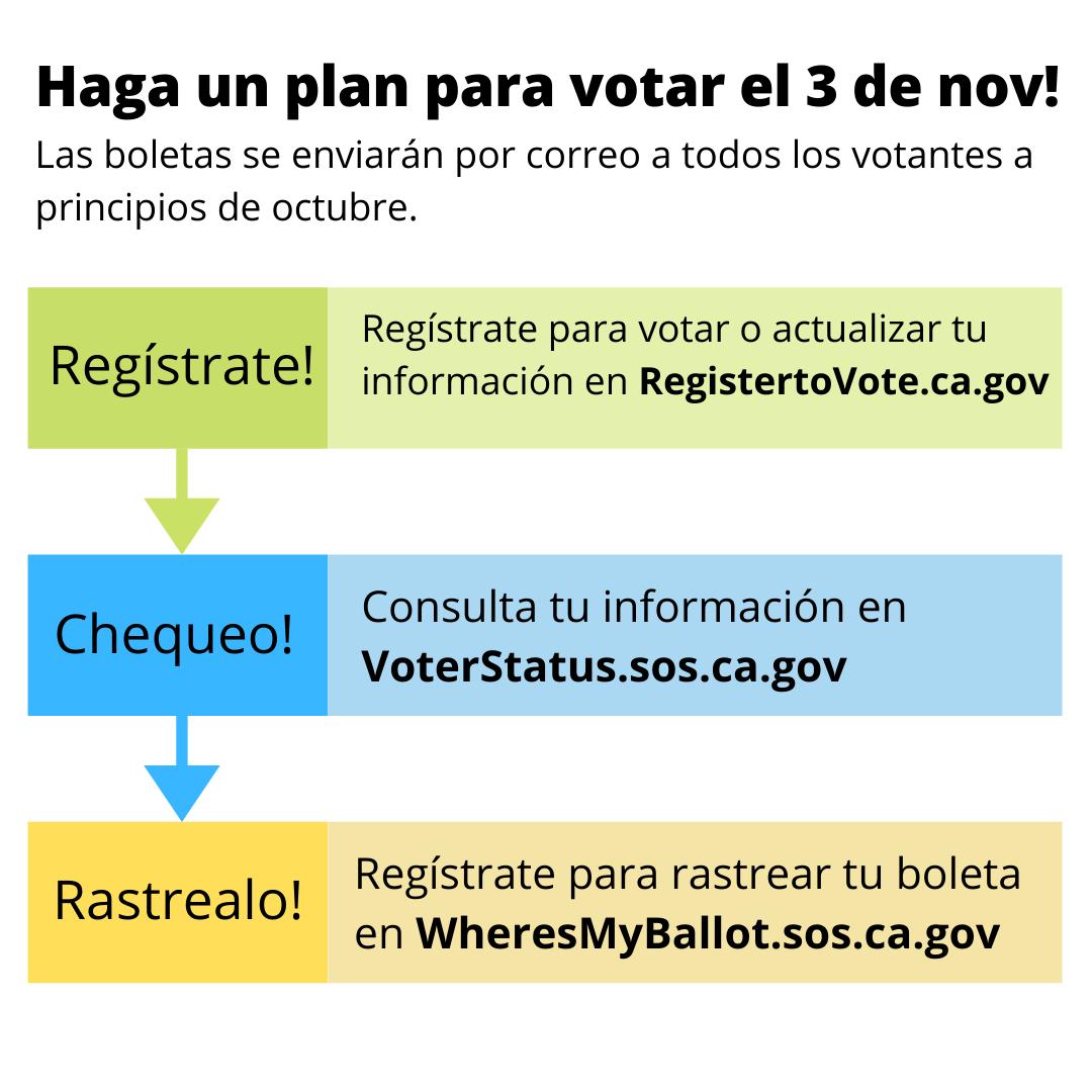 Haga un plan para votar el 3 de nov!  Como registrarte (registertovote.ca.gov), chequear (voterstatus.sos.ca.gov), y rastrearlo (wheresmyballot.sos.ca.gov)