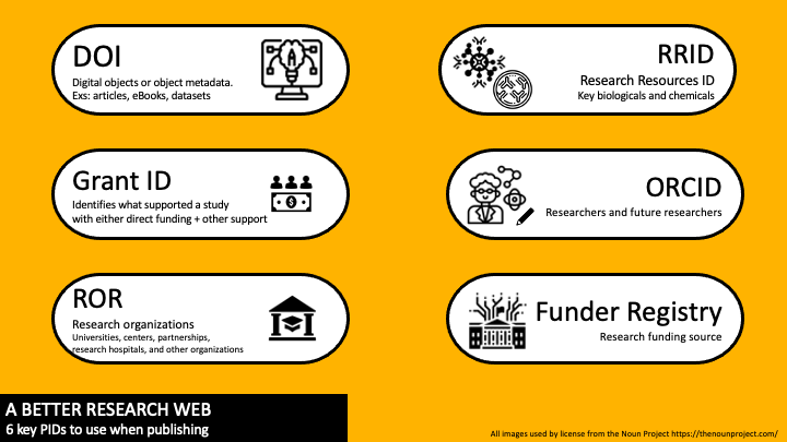 6 key PIDs - DOI ordigital object identifiers, Grant IDs, Funder Registry, ROR Research organization registry, and ORCID for scholars and researchers.