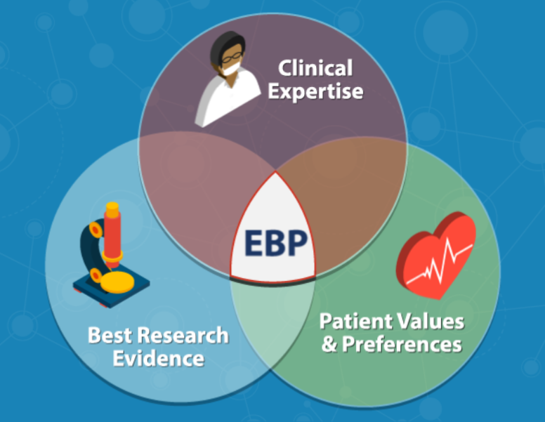 Evidence-Based Practice is clinical expertise, best research evidence, and patient values