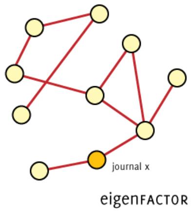 eigenfactor image