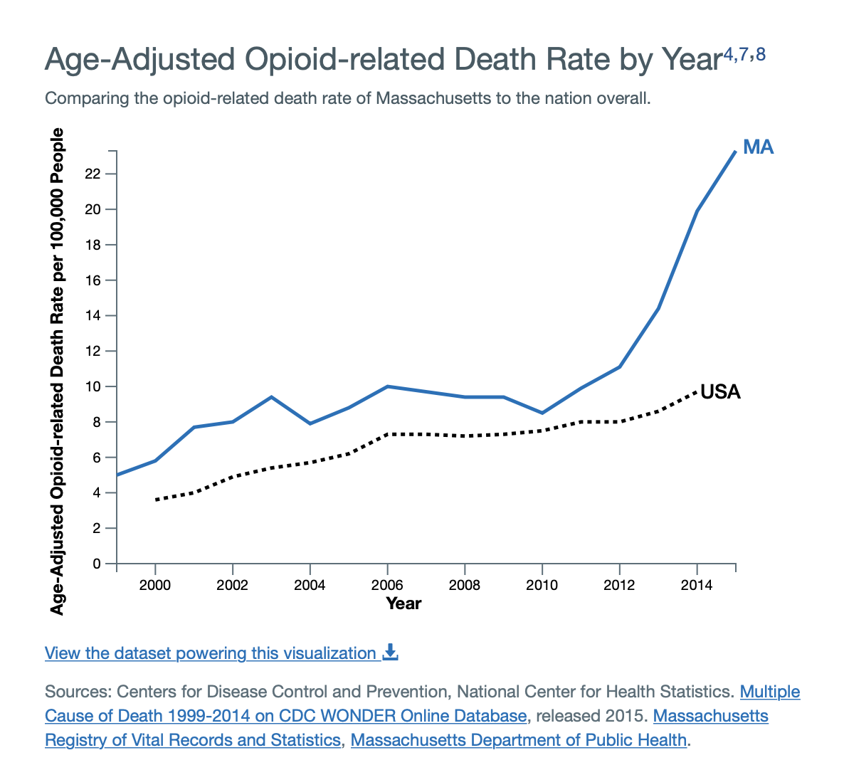 Age-Adjusted Opioid-related Death Rate by Year