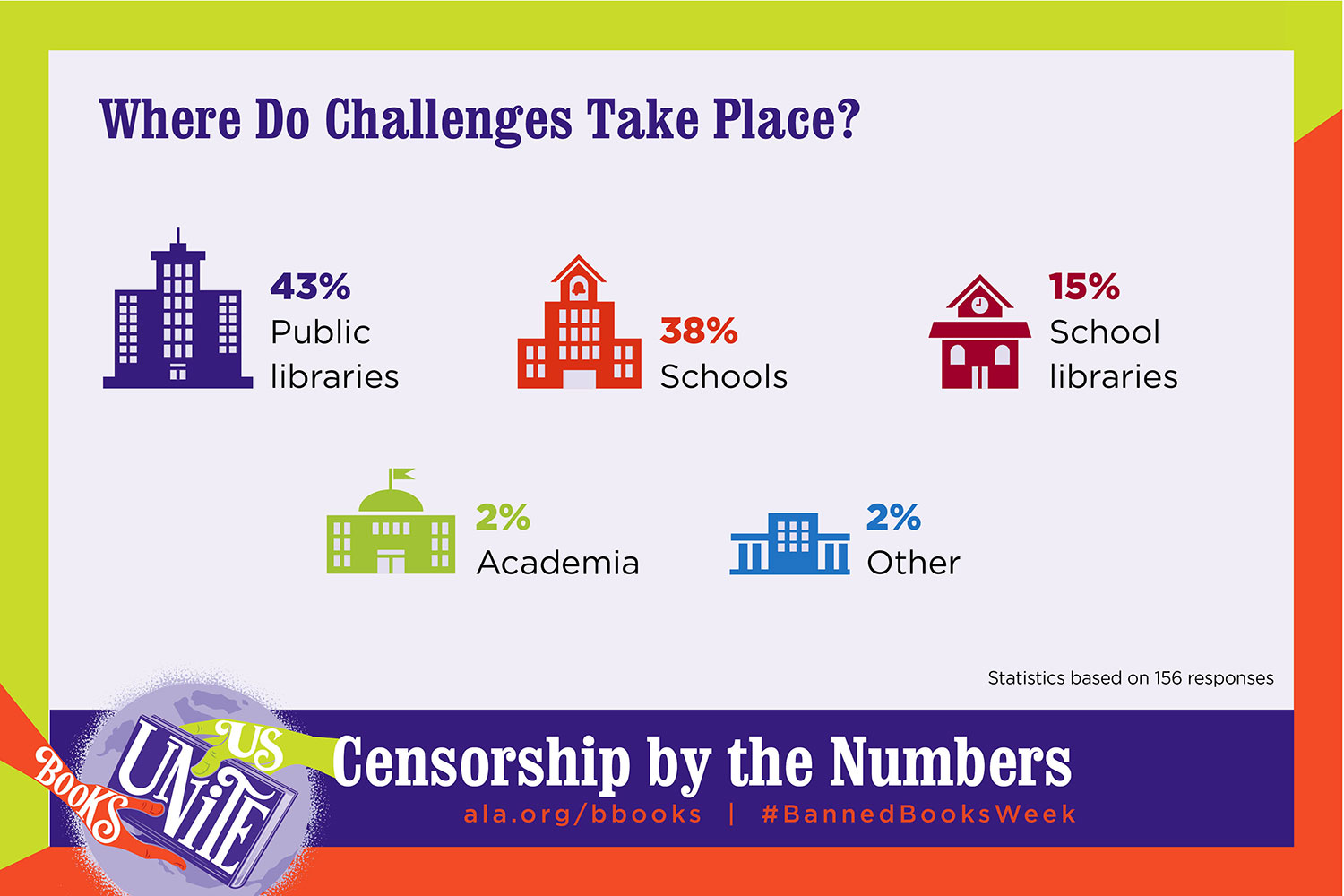 Where do Challenges take place? 43% public libraries, 38% schools, 15% school libraries, 2% academia and 2% other.