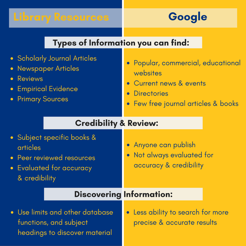 image on library resources vs. Google