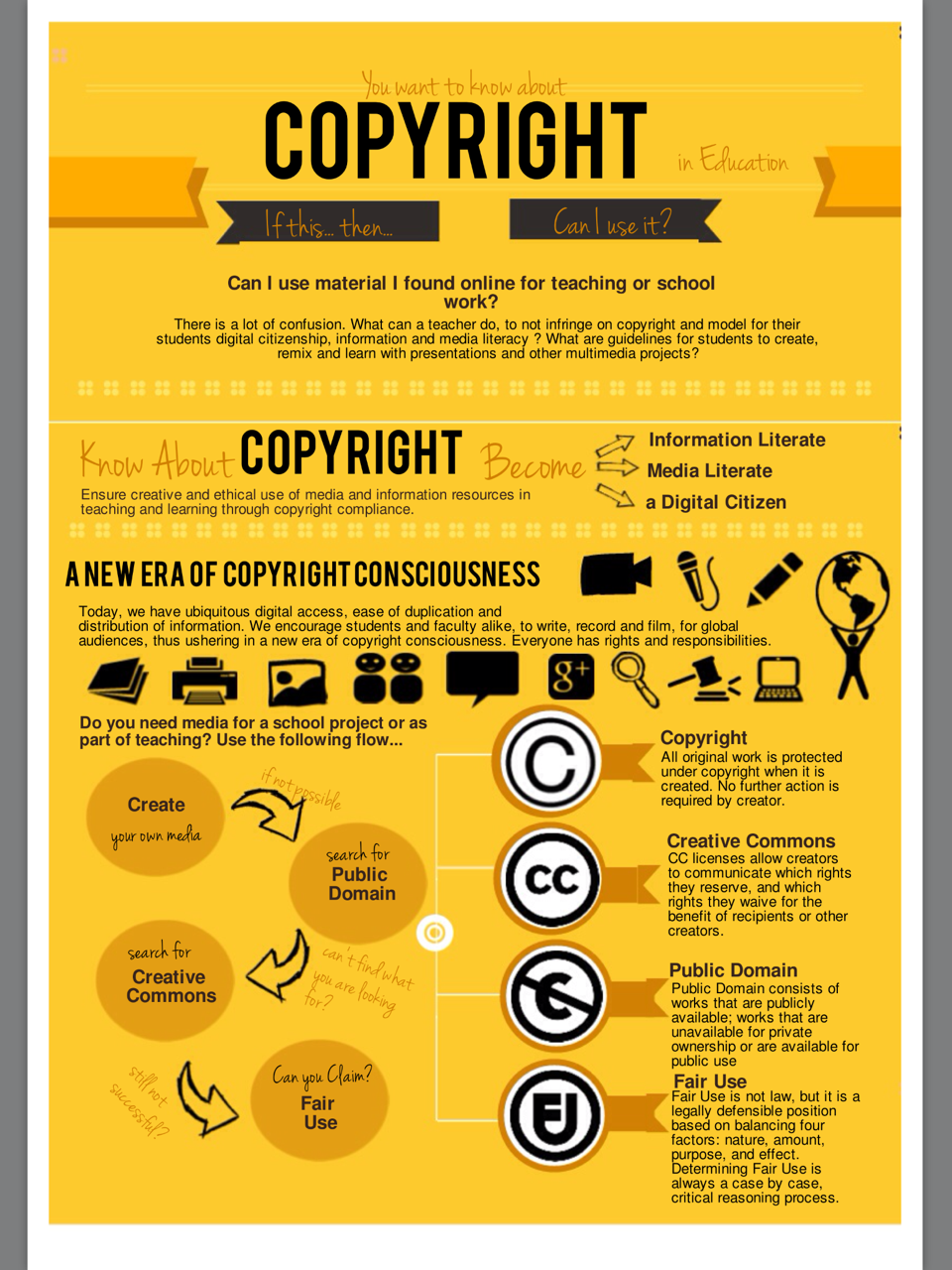 "Image ""Copyright Flowchart: Can I Use It? Yes? No?  If This...Then"" by Meryl Zeidenberg & Silvia Tolisano is licensed under CC by 4.0"