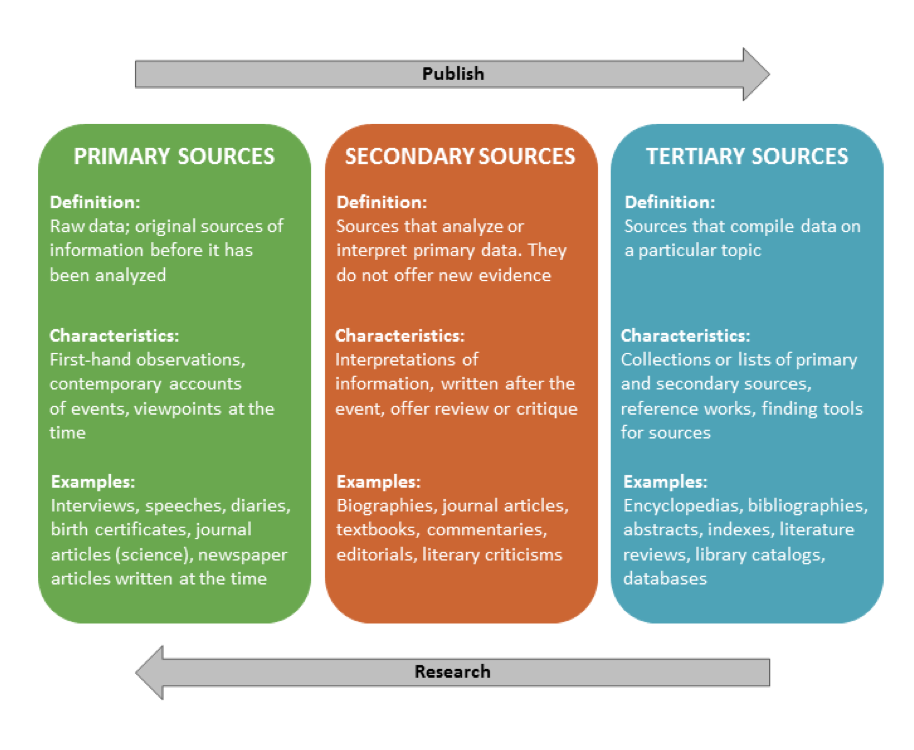 3 column image describing primary, secondary, tertiary sources