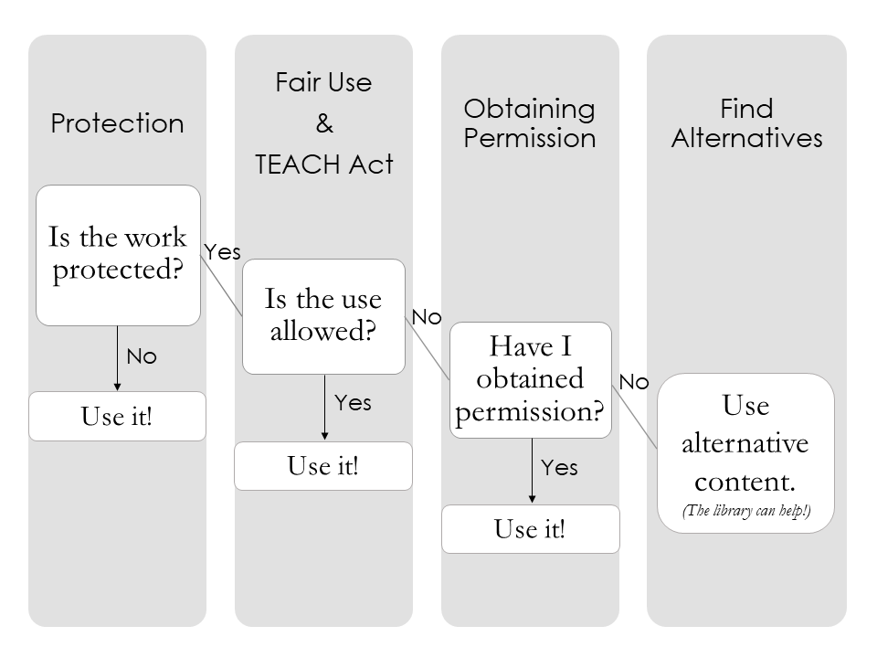 """Refer to """"Transcript - Copyright and Fair Use decision tree"""" for details."""