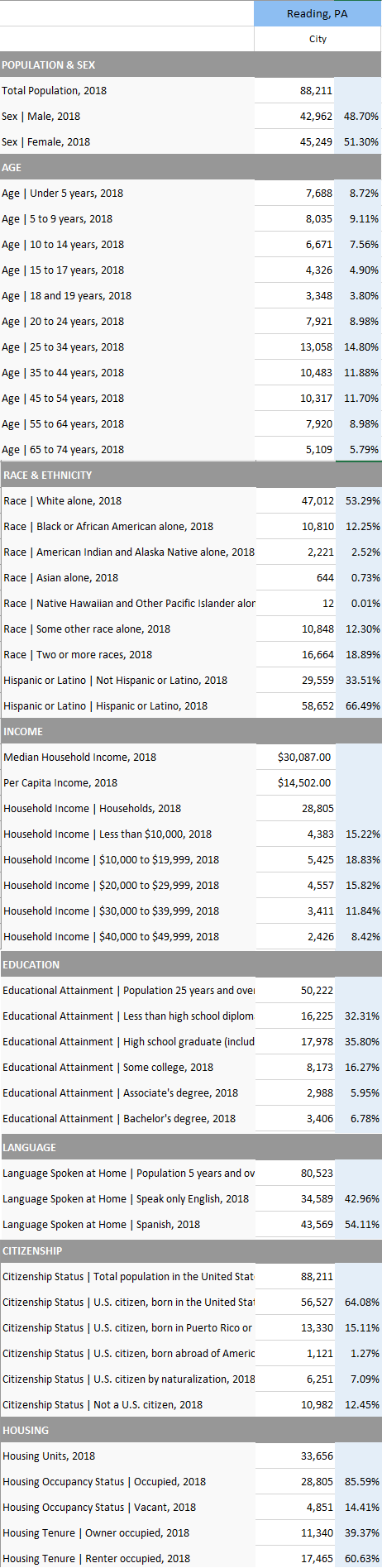 Quick report demographic overview of Reading, PA from SimplyAnalytics.