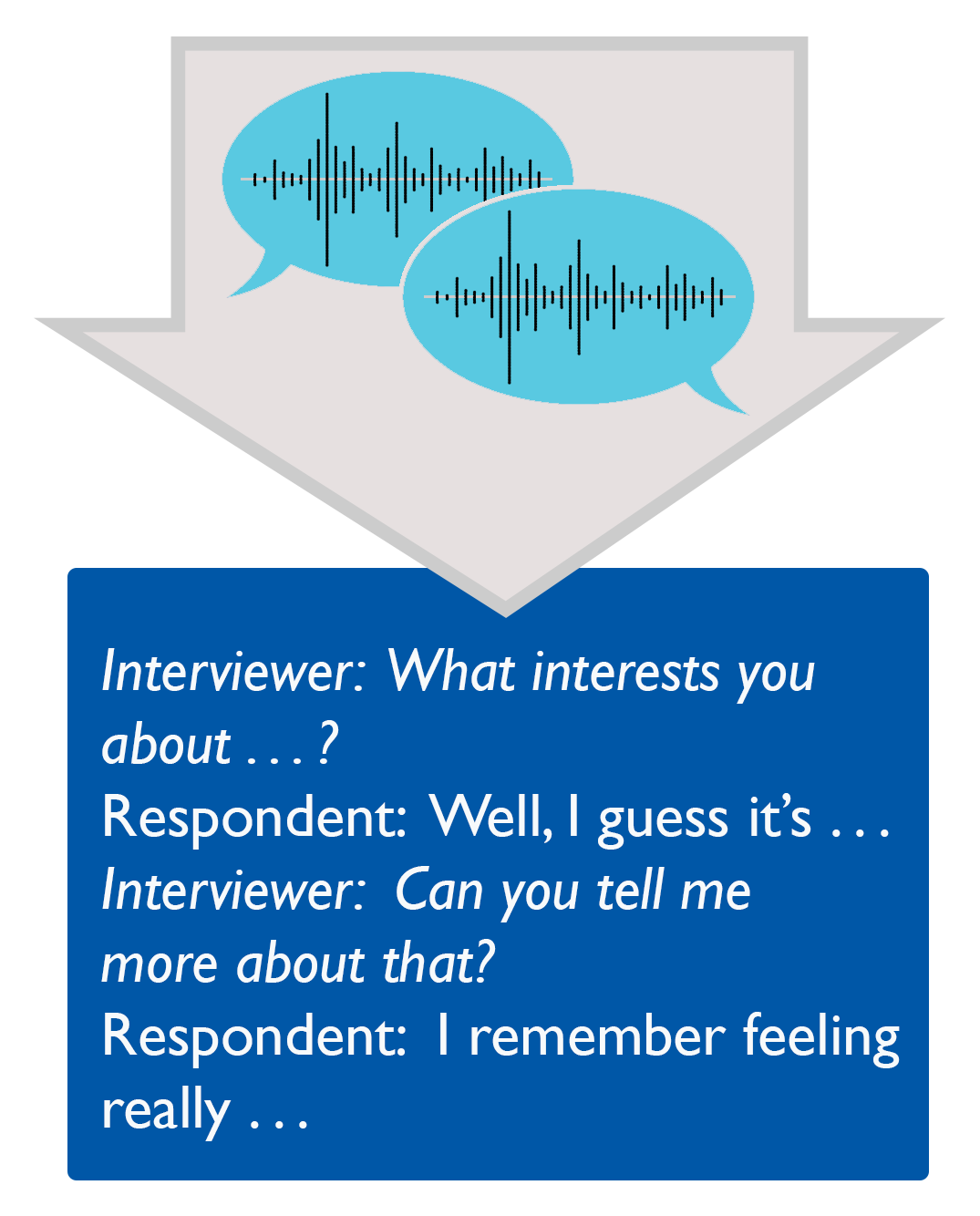 Two speech bubbles with sound waves enclosed in arrow pointing to a text transcript