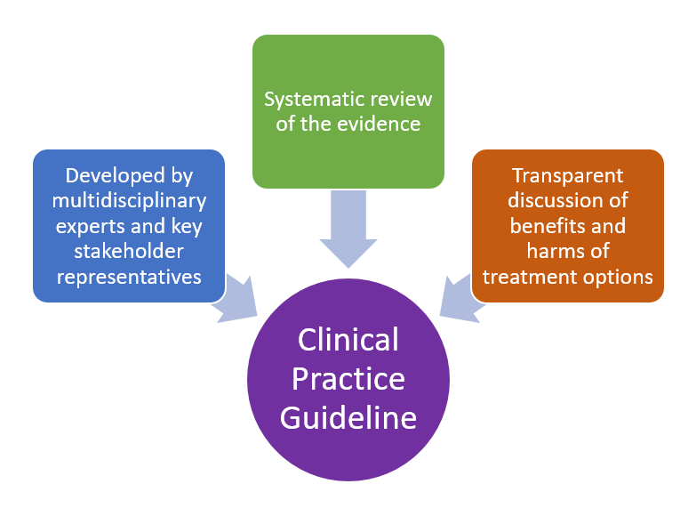 Infographic about clinical practice guidelines