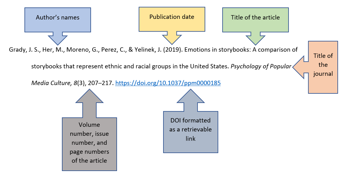 example of journal article reference diagrammed