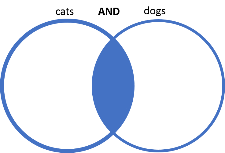 overlapping circles with the overlap filled in