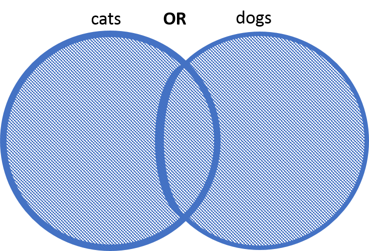 two overlapping circles, both filled in