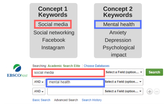 keywords entered nto boxes of advanced search